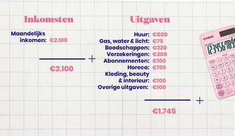 inkomsten en uitgaven van Lynn