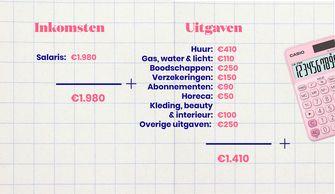 inkomsten en uitgaven van Juliette