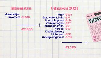 inkomsten en uitgaven 2021