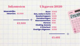 inkomsten en uitgaven 2020